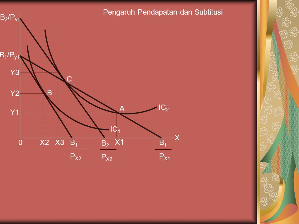 Pengaruh Pendapatan dan Subtitusi