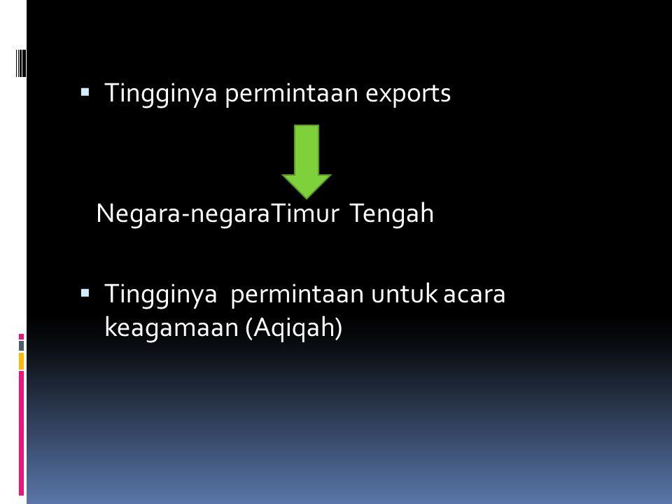 Tingginya permintaan exports