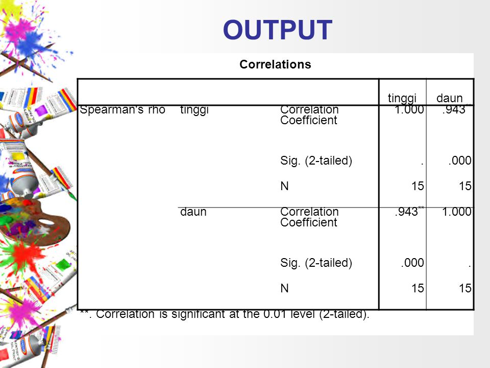 OUTPUT Correlations tinggi daun Spearman s rho Correlation Coefficient