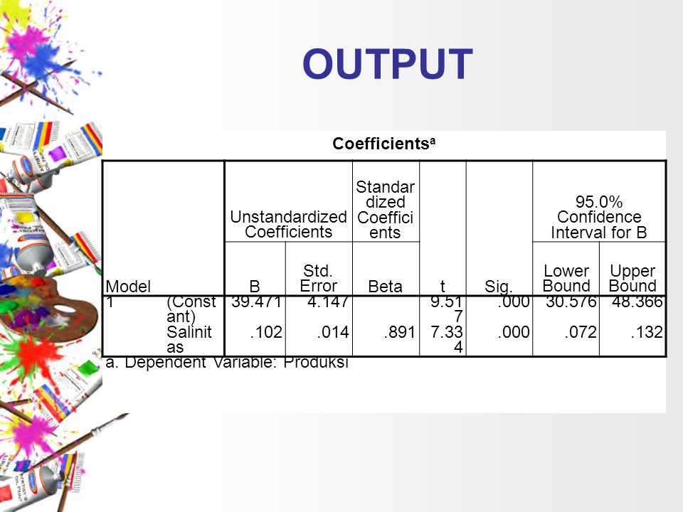 OUTPUT Coefficientsa Model Unstandardized Coefficients