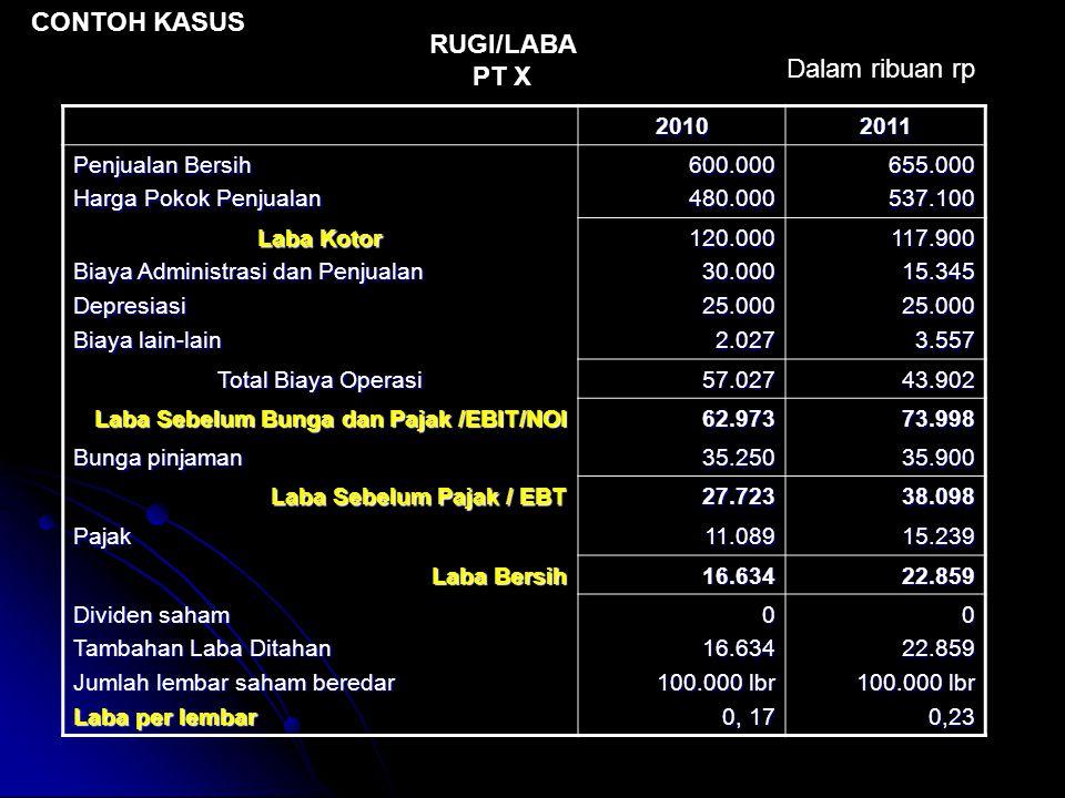 CONTOH KASUS RUGI/LABA PT X Dalam ribuan rp 2010 2011 Penjualan Bersih