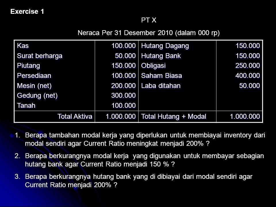 Neraca Per 31 Desember 2010 (dalam 000 rp)