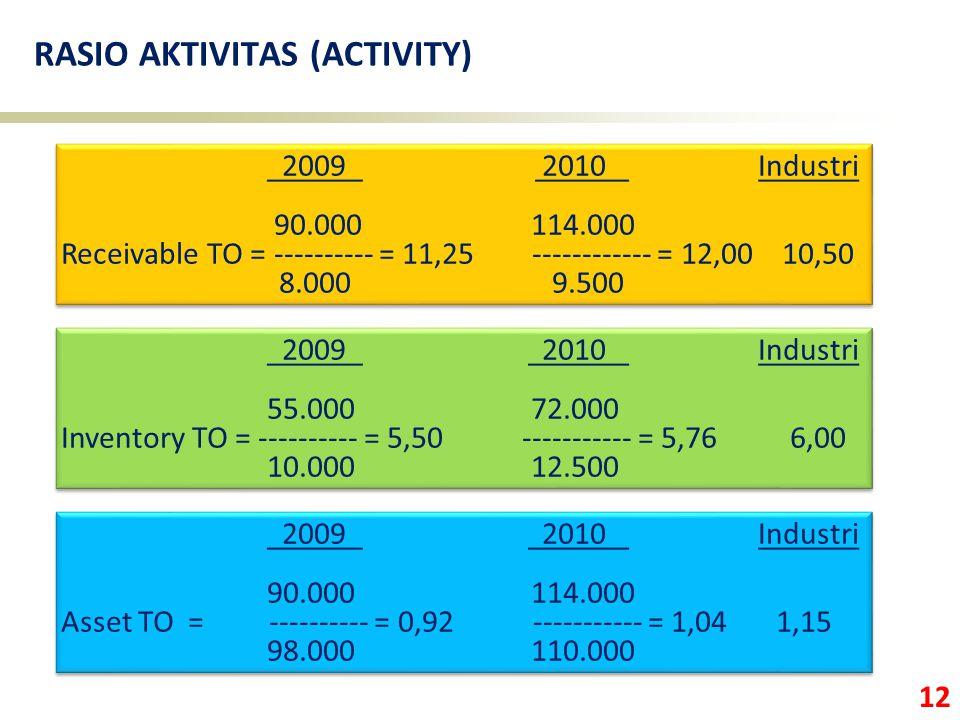 RASIO AKTIVITAS (ACTIVITY)