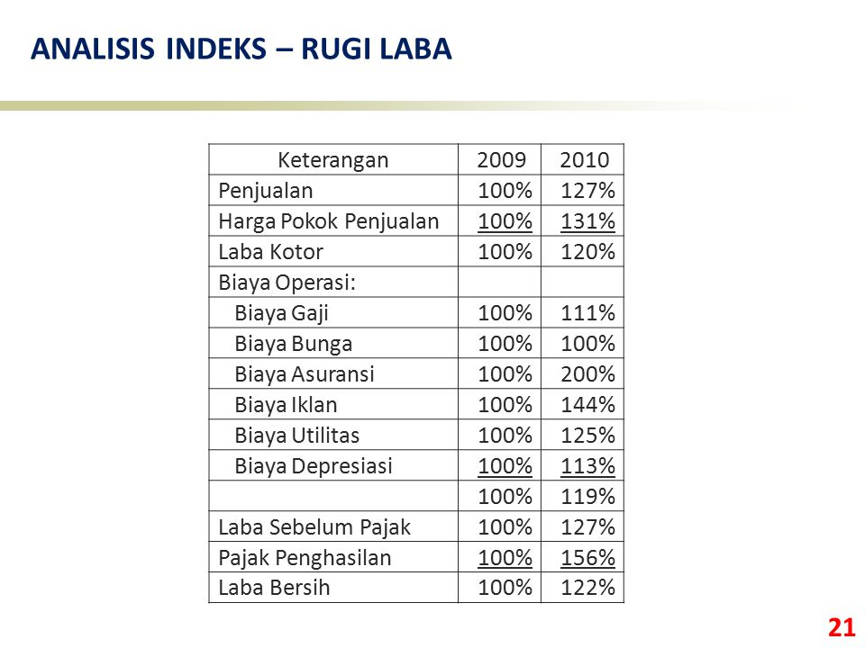 ANALISIS INDEKS – RUGI LABA