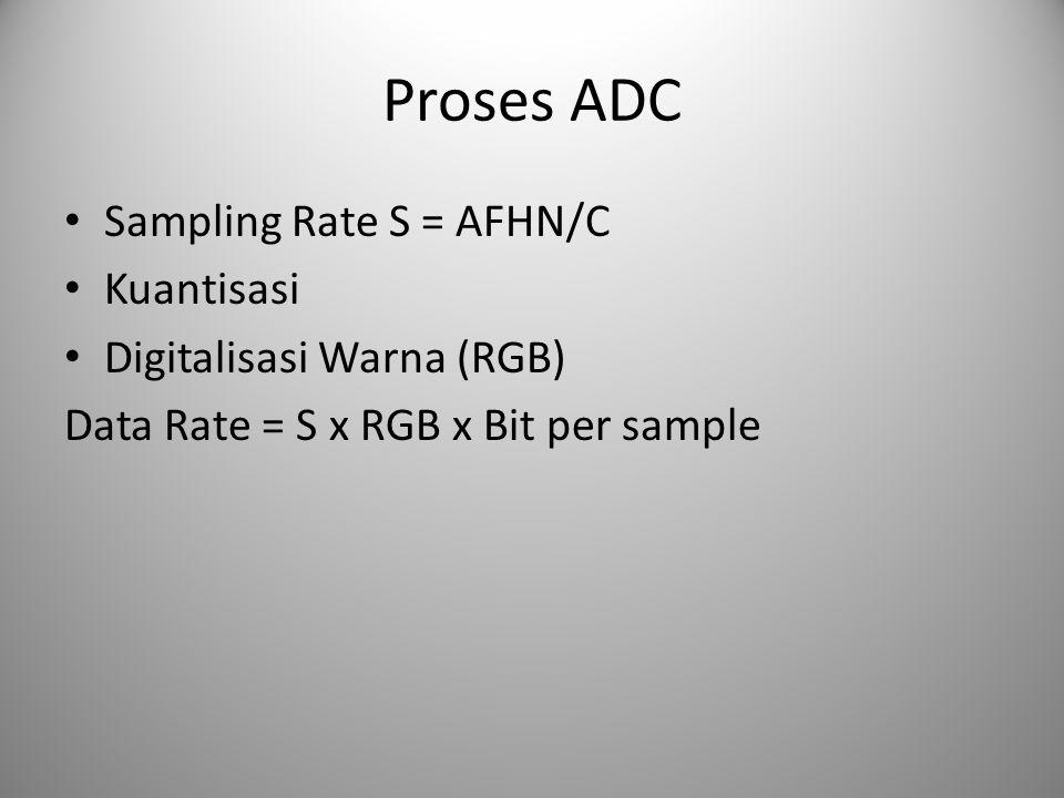 Proses ADC Sampling Rate S = AFHN/C Kuantisasi