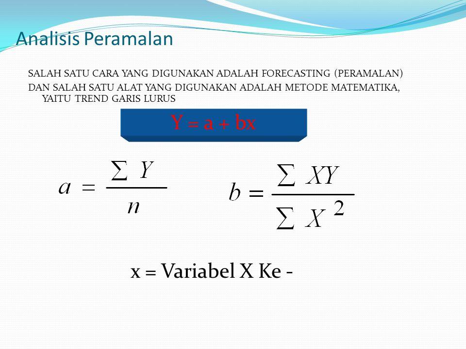 Analisis Peramalan Y = a + bx x = Variabel X Ke -