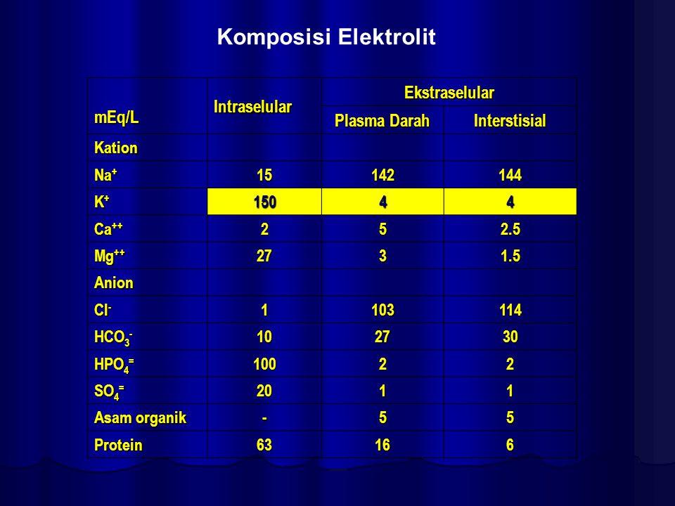 Komposisi Elektrolit mEq/L Intraselular Ekstraselular Plasma Darah