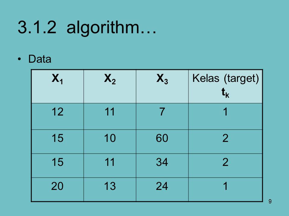 3.1.2 algorithm… Data X1 X2 X3 Kelas (target) tk 12 11 7 1 15 10 60 2