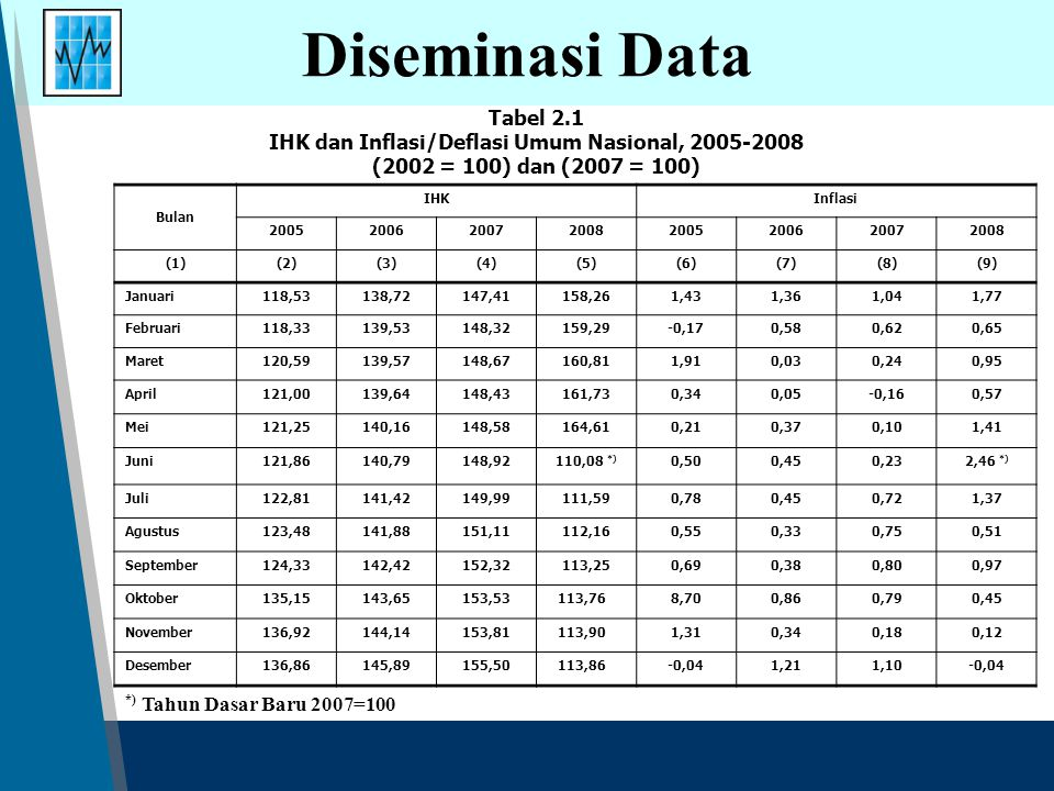 IHK dan Inflasi/Deflasi Umum Nasional, 2005-2008