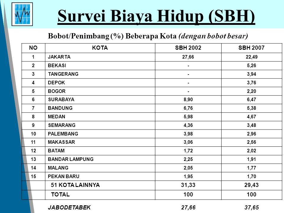 Survei Biaya Hidup (SBH)