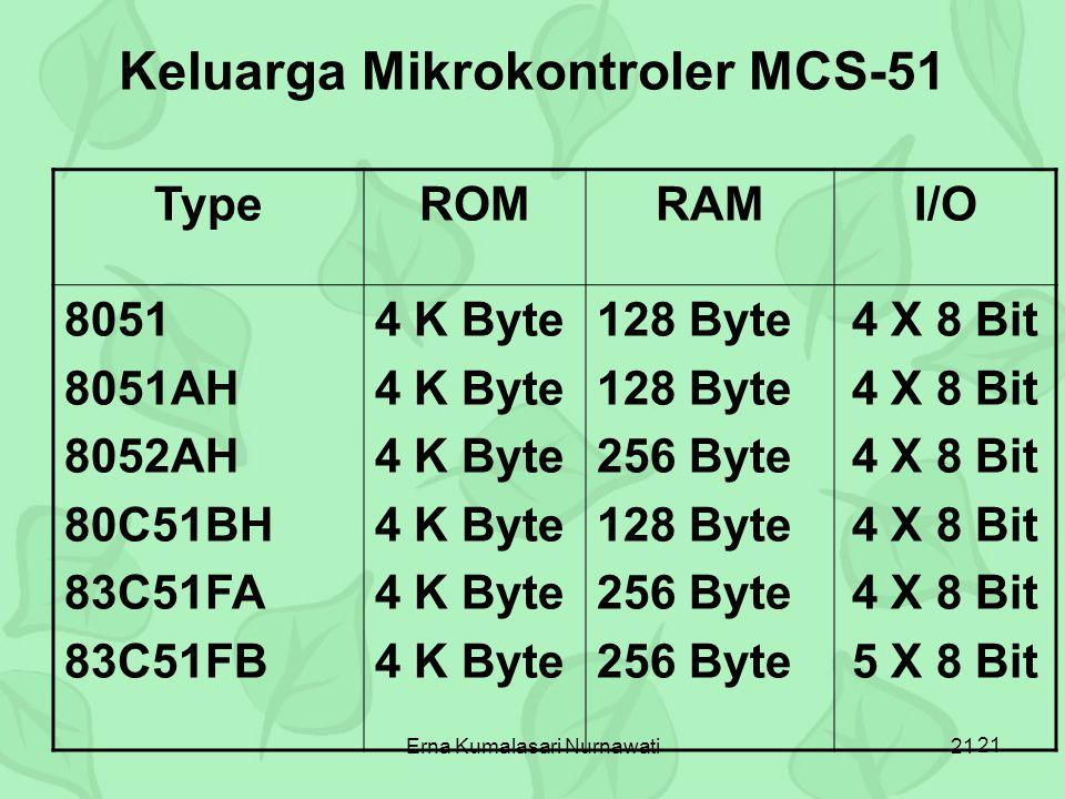 Keluarga Mikrokontroler MCS-51