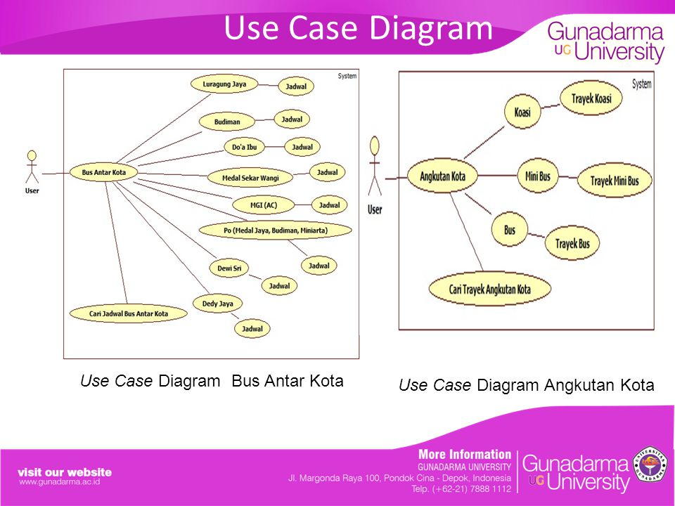 Use Case Diagram Use Case Diagram Bus Antar Kota