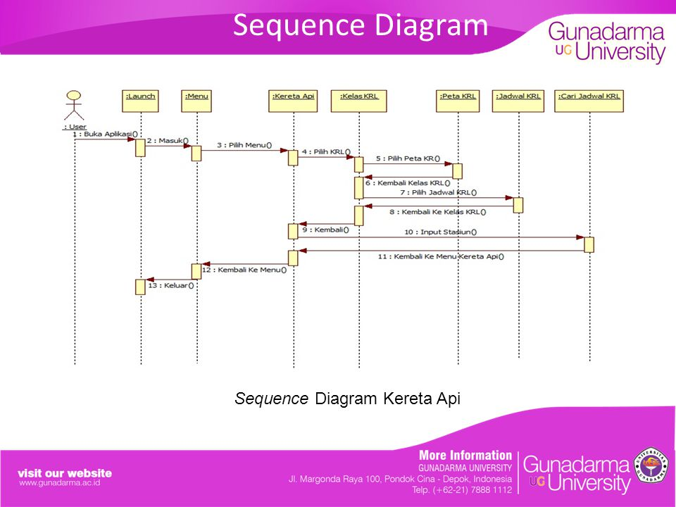 Sequence Diagram Kereta Api
