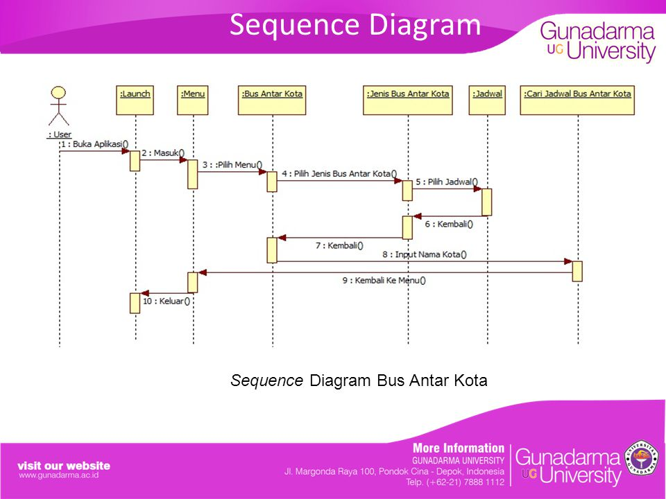 Sequence Diagram Bus Antar Kota