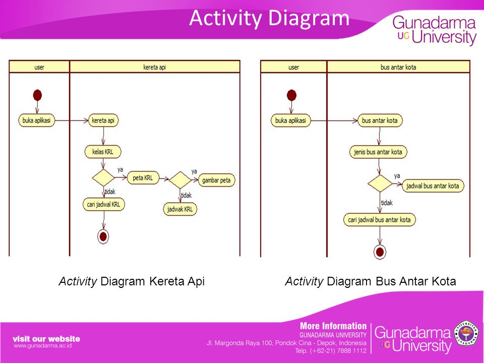 Activity Diagram Activity Diagram Kereta Api