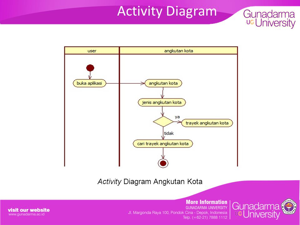 Activity Diagram Angkutan Kota