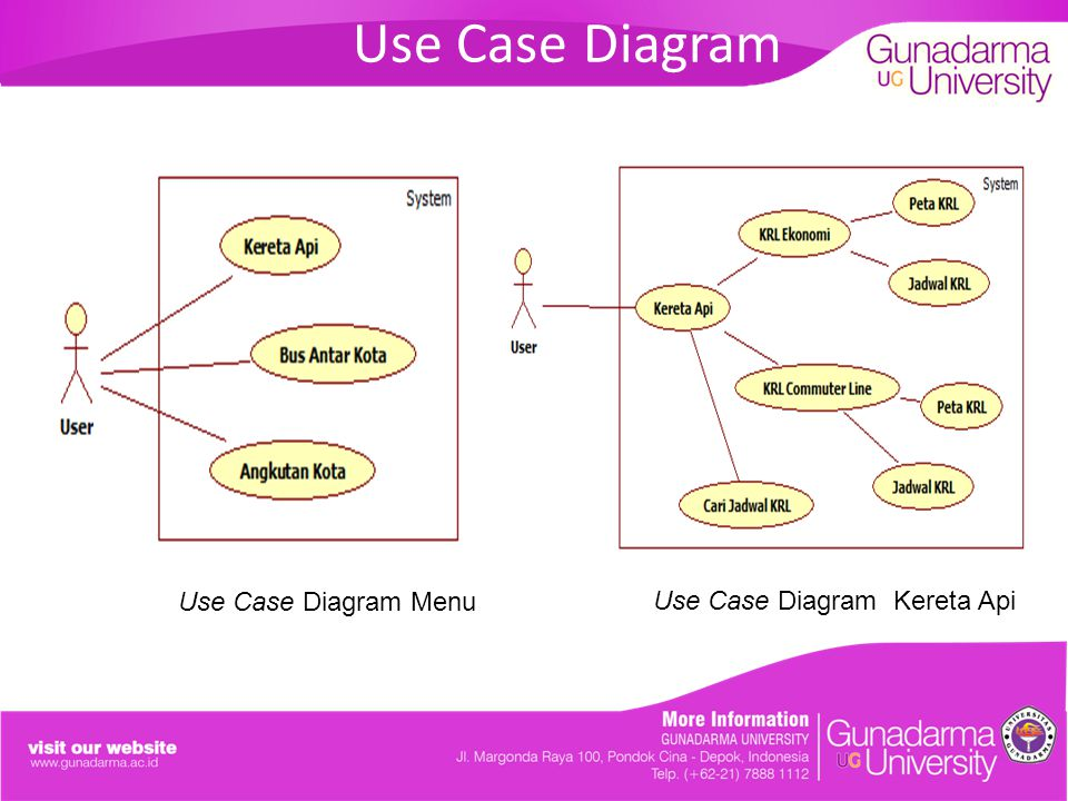 Use Case Diagram Use Case Diagram Menu Use Case Diagram Kereta Api