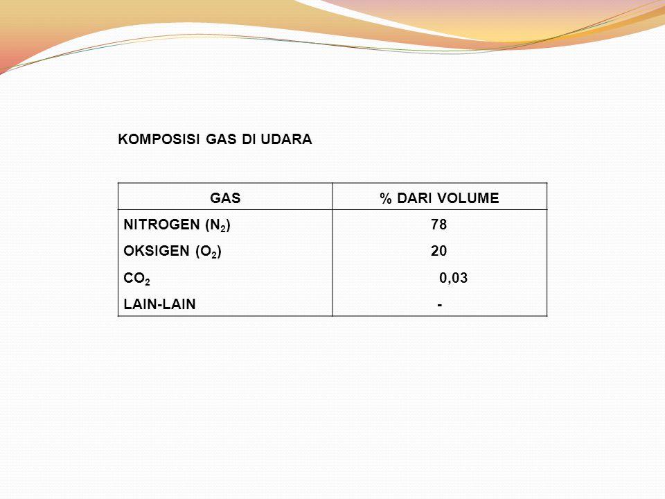 KOMPOSISI GAS DI UDARA GAS % DARI VOLUME NITROGEN (N2) OKSIGEN (O2) CO2 LAIN-LAIN 78 20 0,03 -