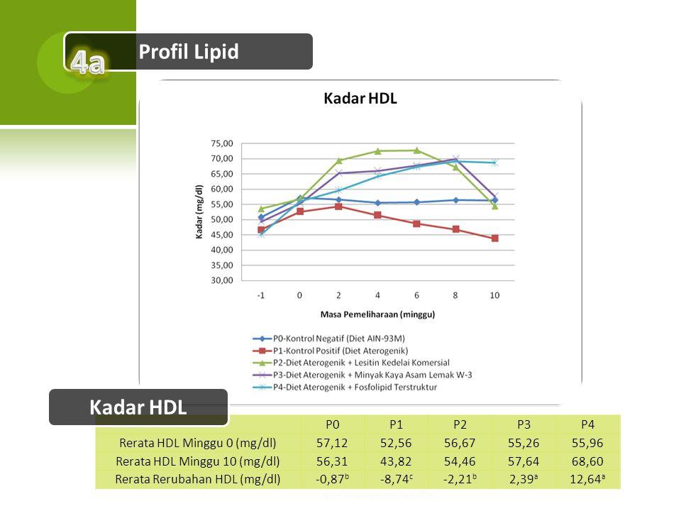 4a Profil Lipid Kadar HDL P0 P1 P2 P3 P4 Rerata HDL Minggu 0 (mg/dl)