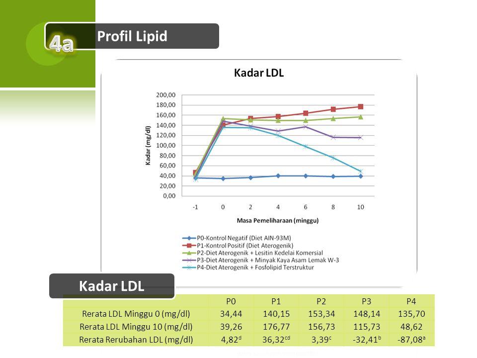 4a Profil Lipid Kadar LDL P0 P1 P2 P3 P4 Rerata LDL Minggu 0 (mg/dl)