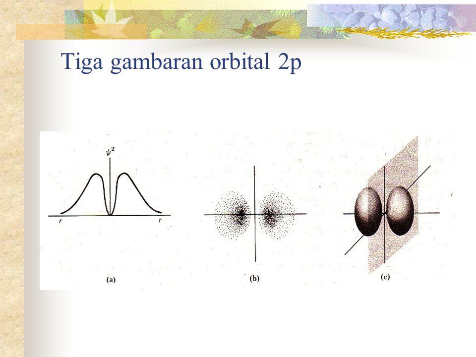 Tiga gambaran orbital 2p