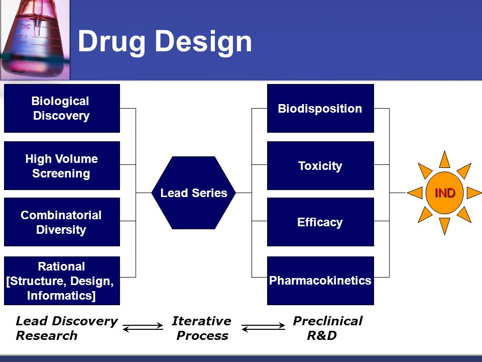 Drug Design Biological Discovery Biodisposition High Volume Screening