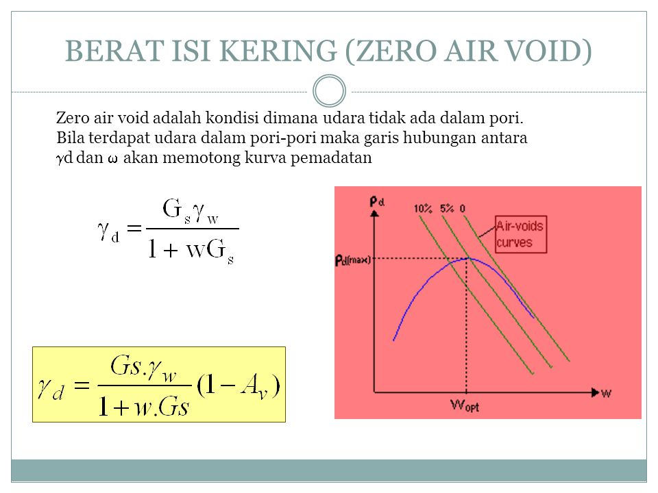 BERAT ISI KERING (ZERO AIR VOID)