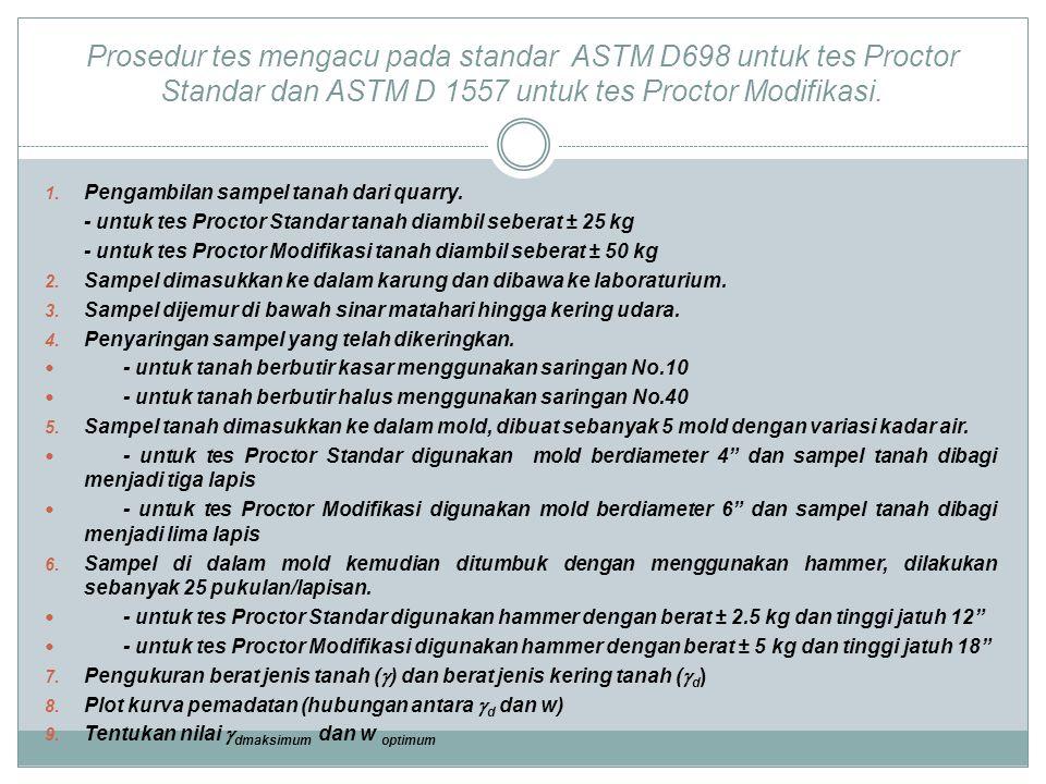 Prosedur tes mengacu pada standar ASTM D698 untuk tes Proctor Standar dan ASTM D 1557 untuk tes Proctor Modifikasi.