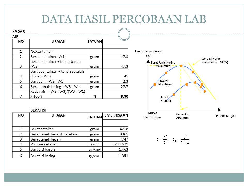 DATA HASIL PERCOBAAN LAB