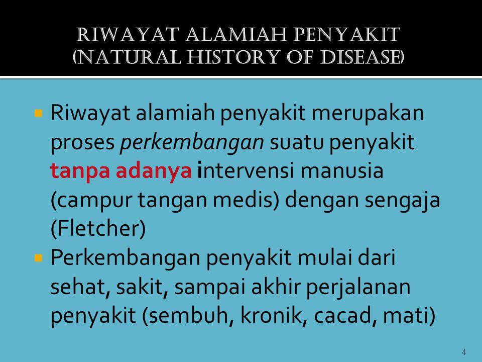 RIWAYAT ALAMIAH PENYAKIT (NATURAL HISTORY OF DISEASE)