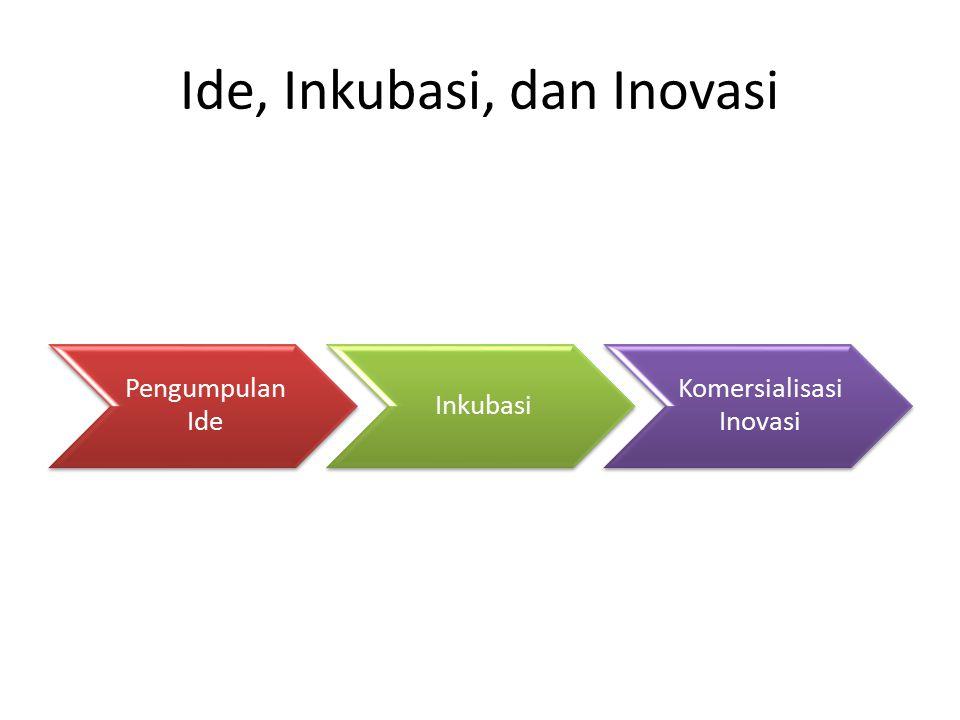 Ide, Inkubasi, dan Inovasi