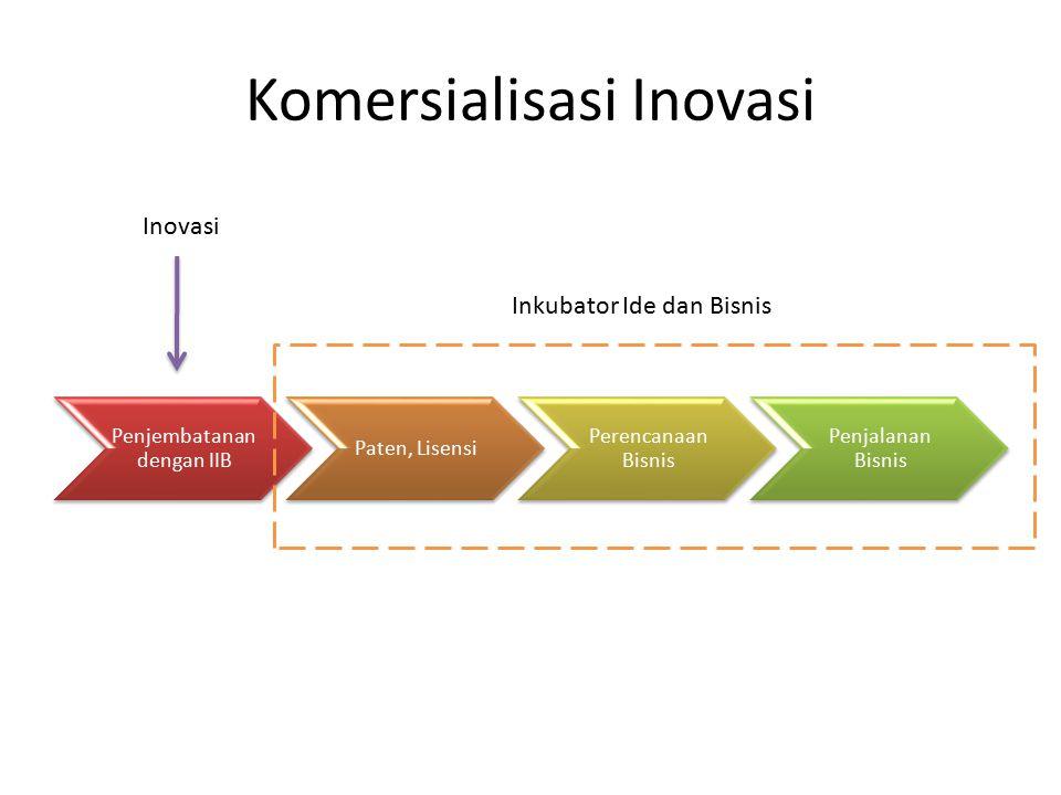 Komersialisasi Inovasi