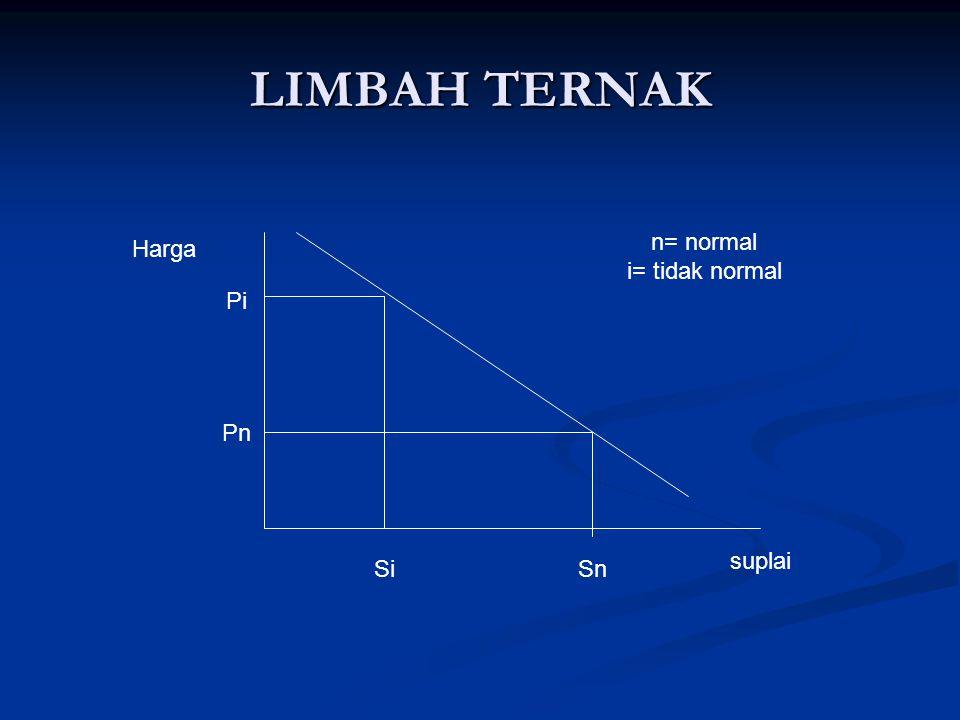 LIMBAH TERNAK Harga n= normal i= tidak normal Pi Pn suplai Si Sn