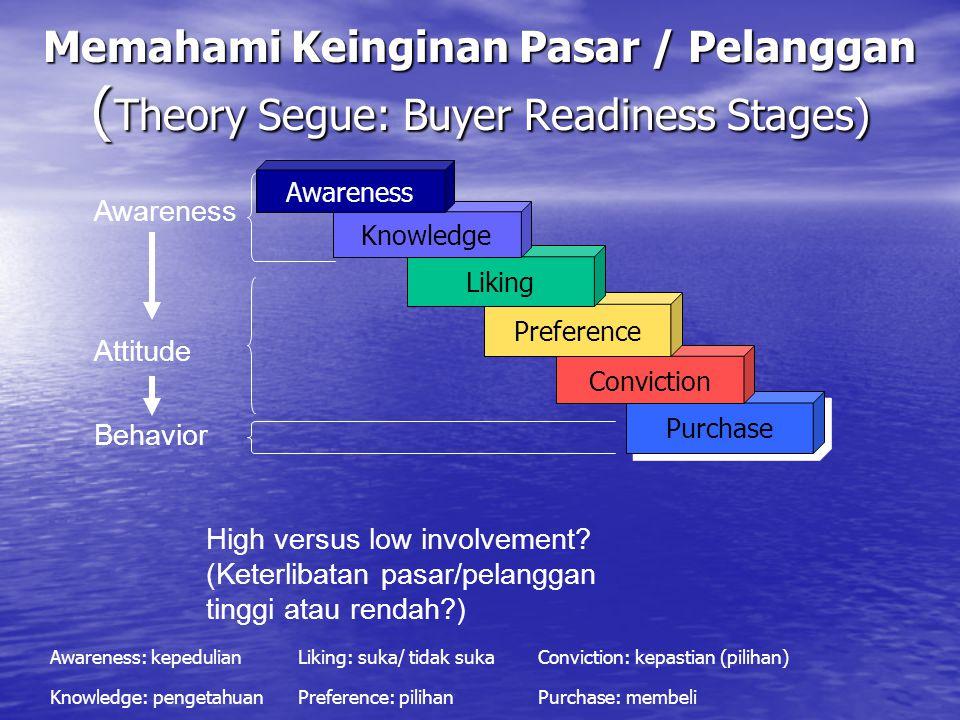 Memahami Keinginan Pasar / Pelanggan (Theory Segue: Buyer Readiness Stages)