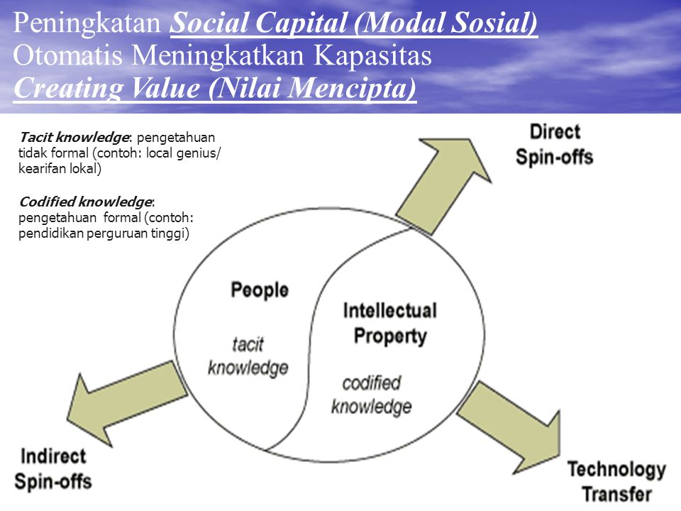 Peningkatan Social Capital (Modal Sosial) Otomatis Meningkatkan Kapasitas Creating Value (Nilai Mencipta)