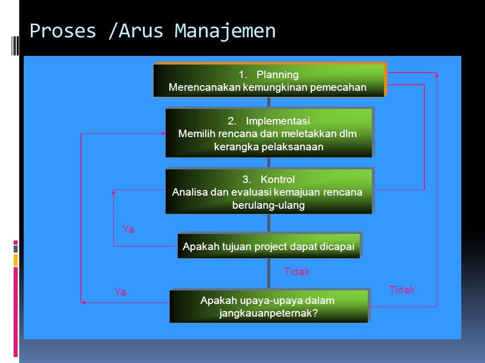 Proses /Arus Manajemen