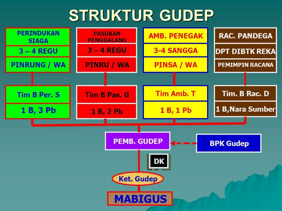 STRUKTUR GUDEP MABIGUS 1 B, 3 Pb AMB. PENEGAK RAC. PANDEGA 3 – 4 REGU