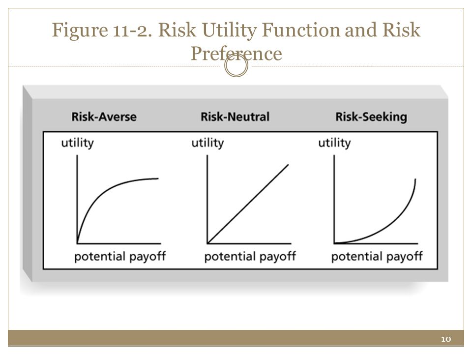 Figure 11-2. Risk Utility Function and Risk Preference
