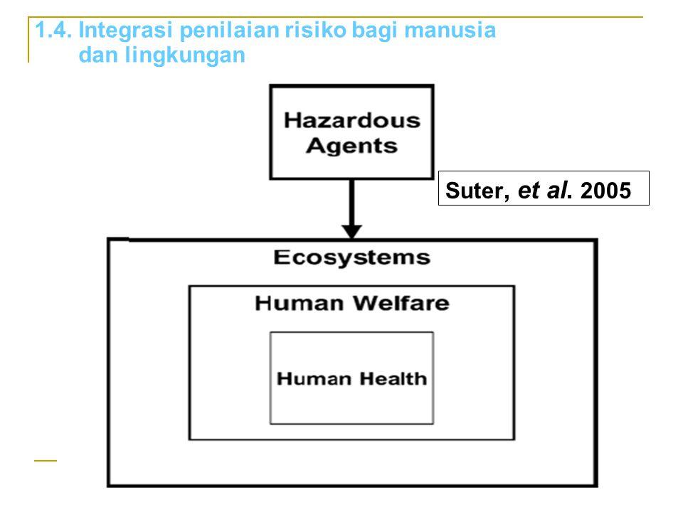 1.4. Integrasi penilaian risiko bagi manusia