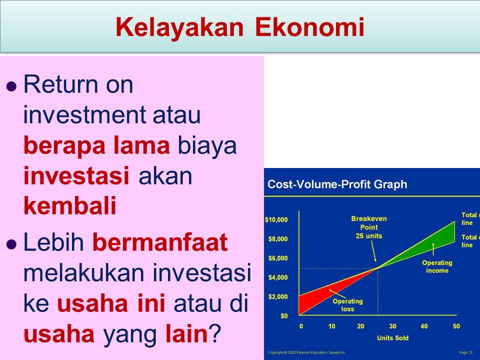 Kelayakan Ekonomi Return on investment atau berapa lama biaya investasi akan kembali.