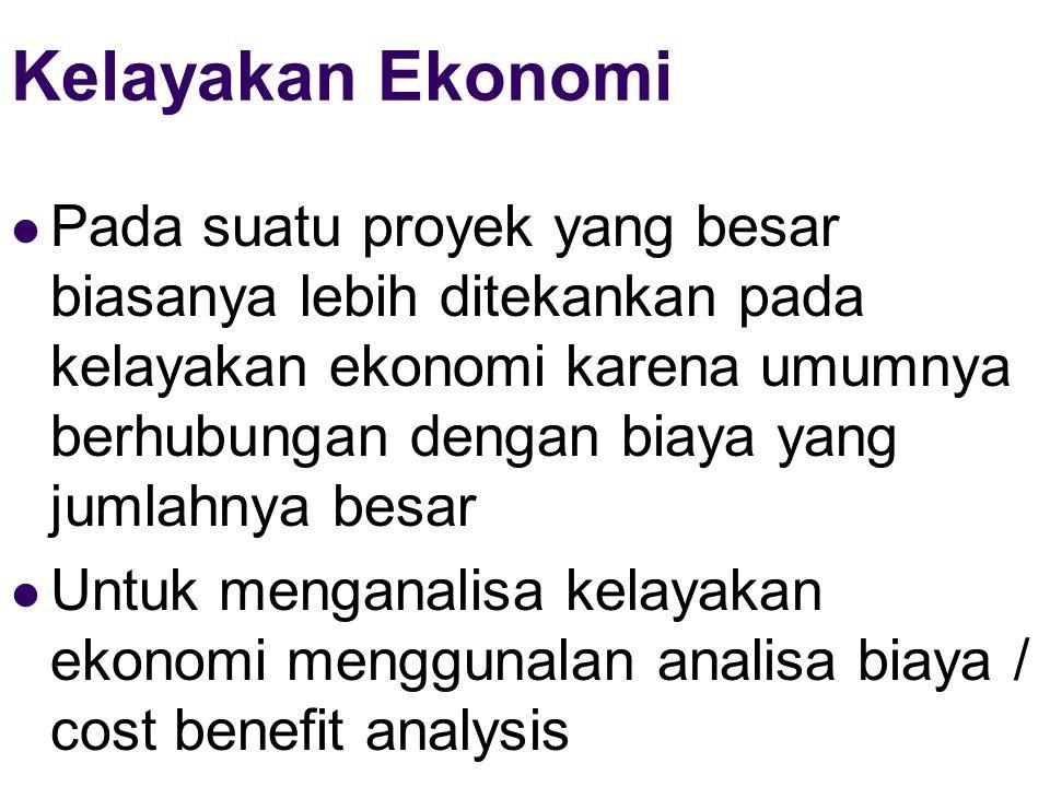 Kelayakan Ekonomi