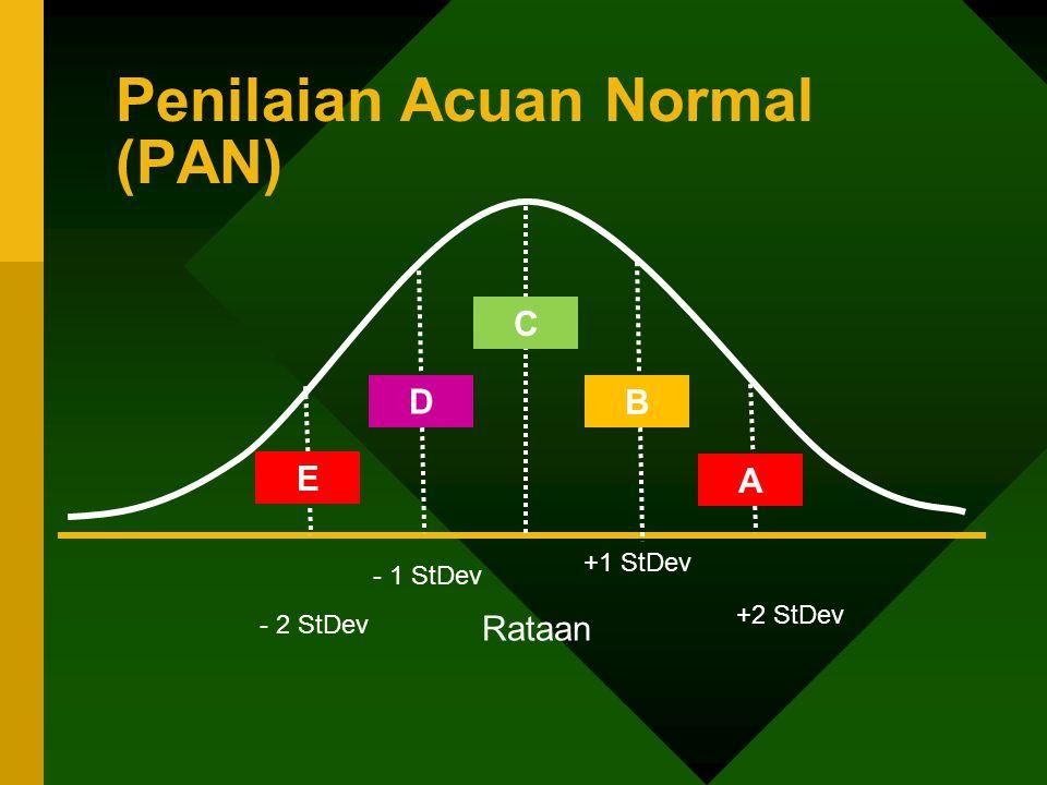 Penilaian Acuan Normal (PAN)