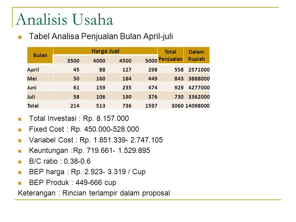 Analisis Usaha Tabel Analisa Penjualan Bulan April-juli
