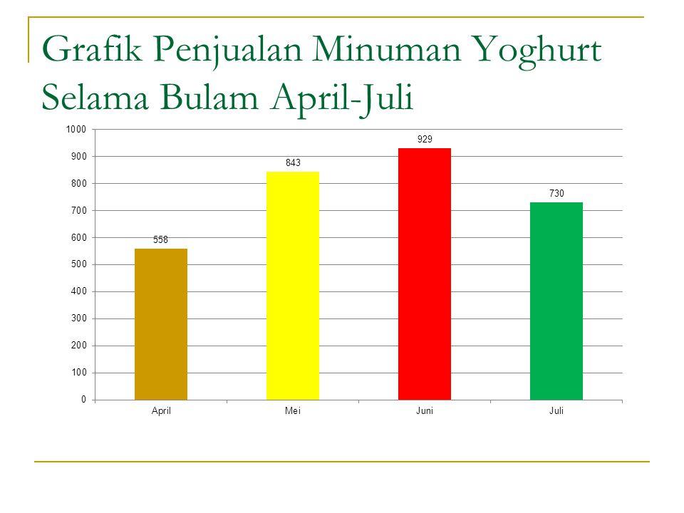 Grafik Penjualan Minuman Yoghurt Selama Bulam April-Juli