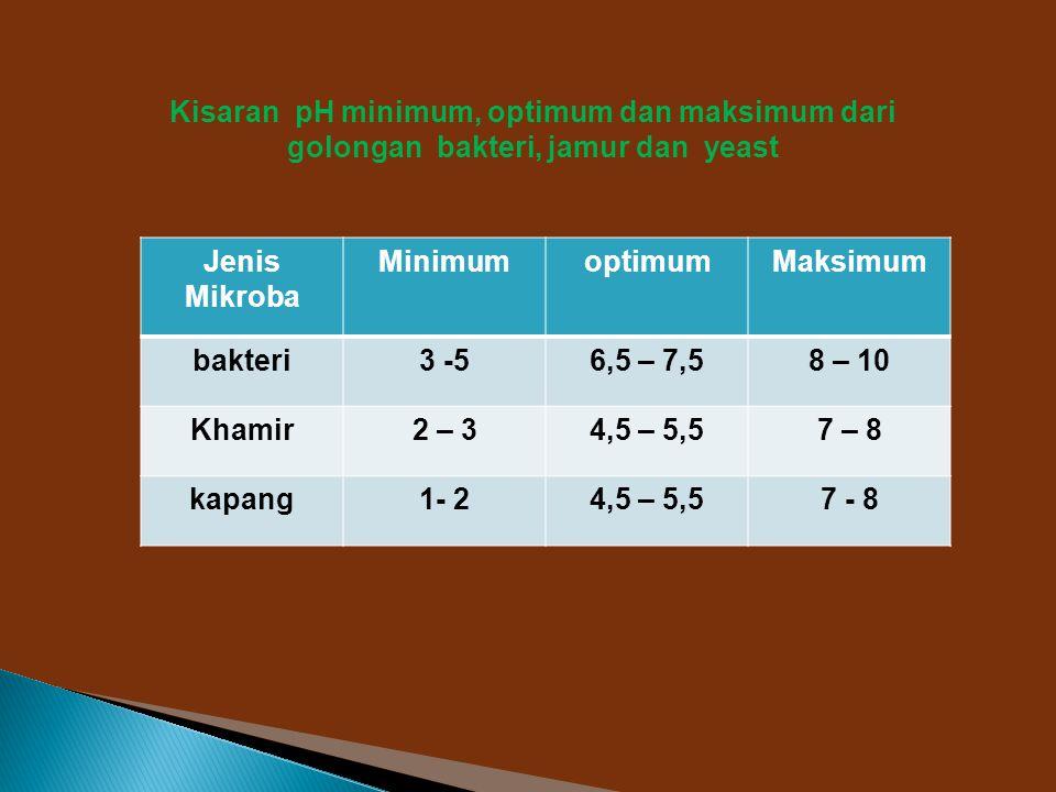 Kisaran pH minimum, optimum dan maksimum dari golongan bakteri, jamur dan yeast