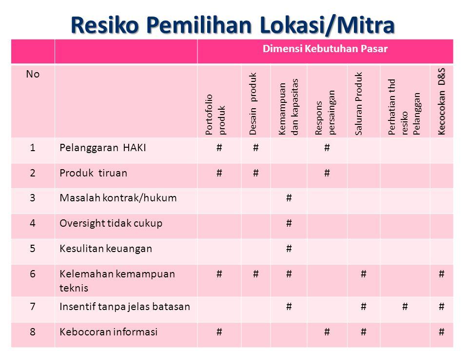 Resiko Pemilihan Lokasi/Mitra