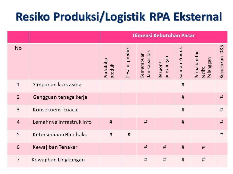 Resiko Produksi/Logistik RPA Eksternal