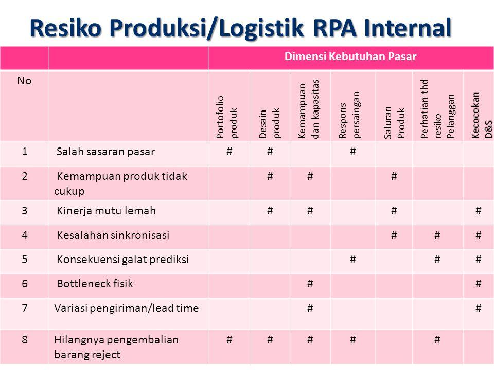 Resiko Produksi/Logistik RPA Internal