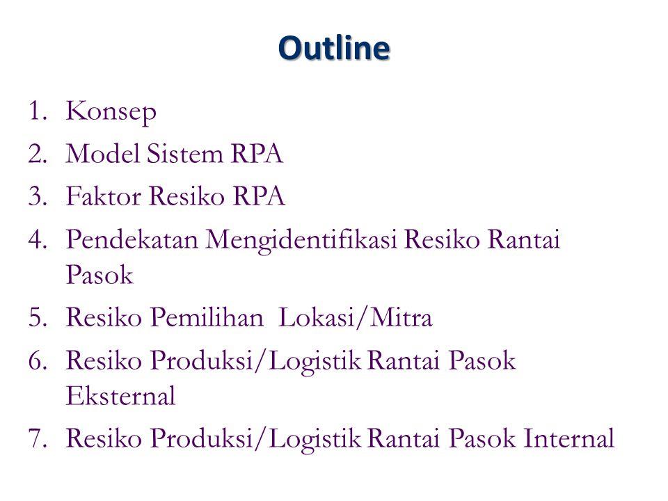 Outline Konsep Model Sistem RPA Faktor Resiko RPA
