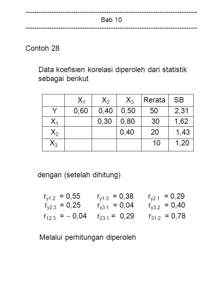 Data koefisien korelasi diperoleh dari statistik sebagai berikut